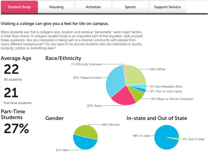 Diversity at the University of Houston