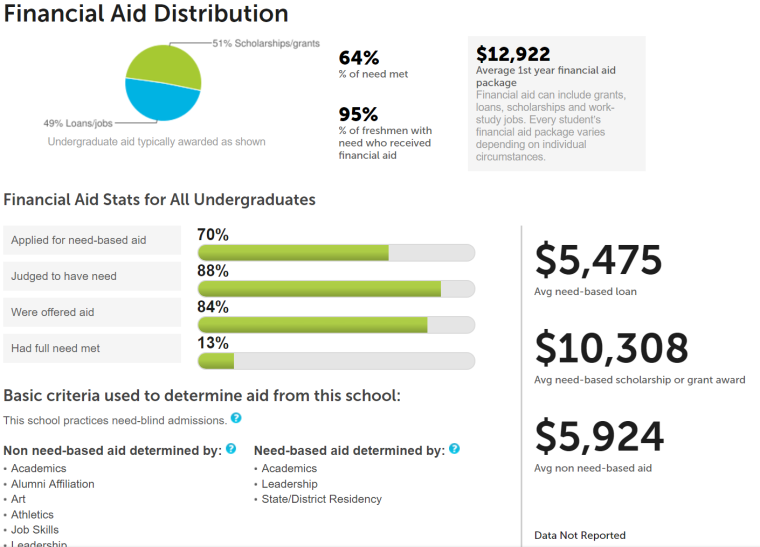 Financial aid distribution at UH