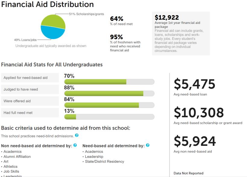 Financial aid distribution at UH
